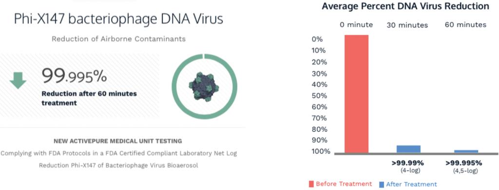 lifemed-DNA-virus-99-995