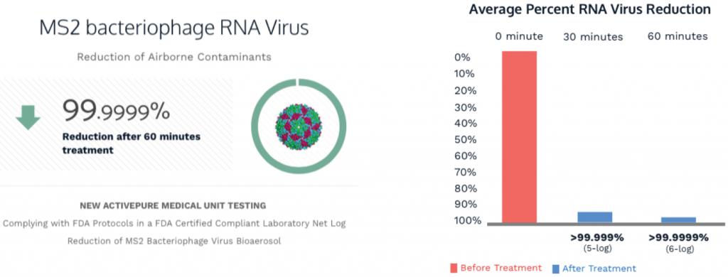 lifemed-RNA-virus-99-9