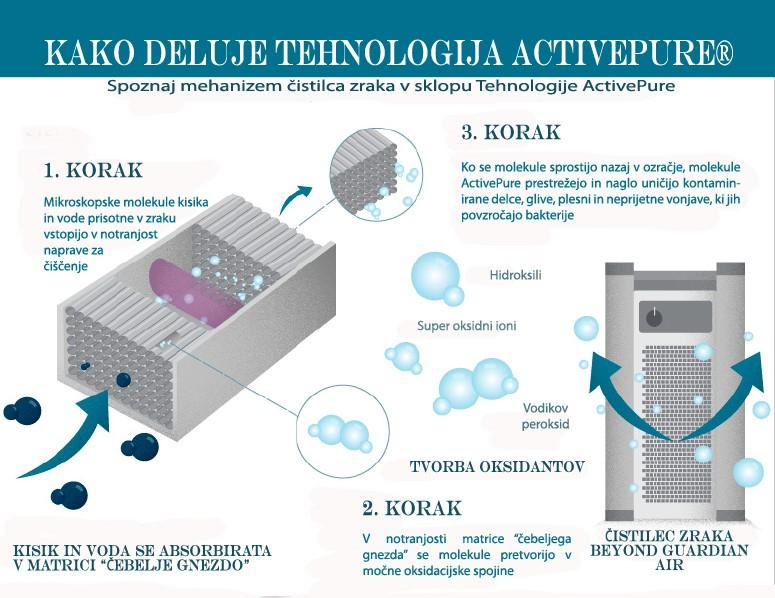 lifemed-activepure-tehnologija-kako-deluje